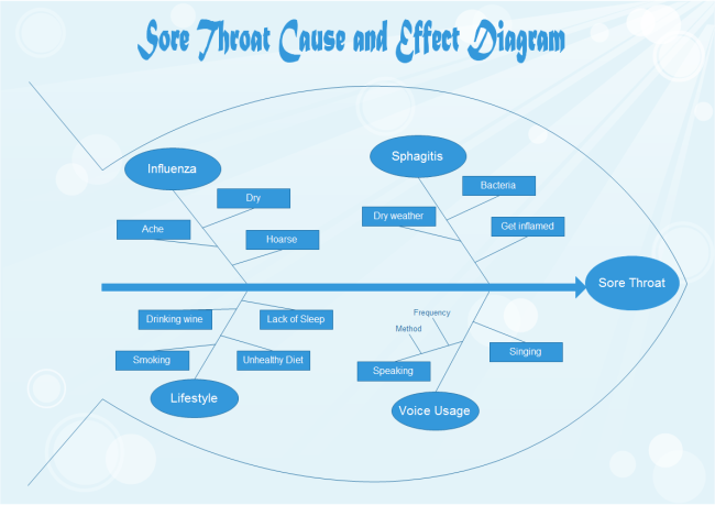 Sore Throat Fishbone Diagram
