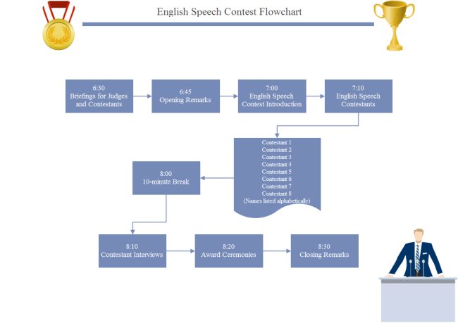Speech Contest Flowchart