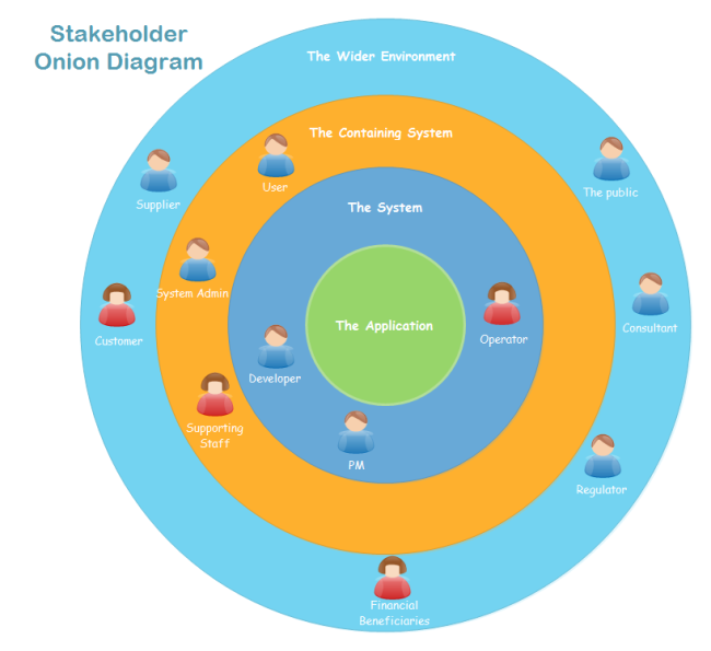 Stakeholder Onion Diagram : Free Stakeholder Onion Diagram Templates