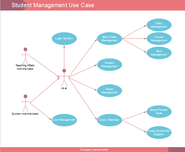 Student Management Use Case Diagram