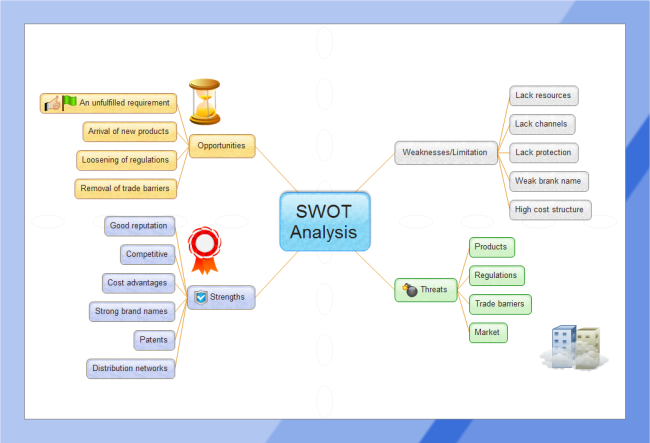 SWOT Analysis Mind Map