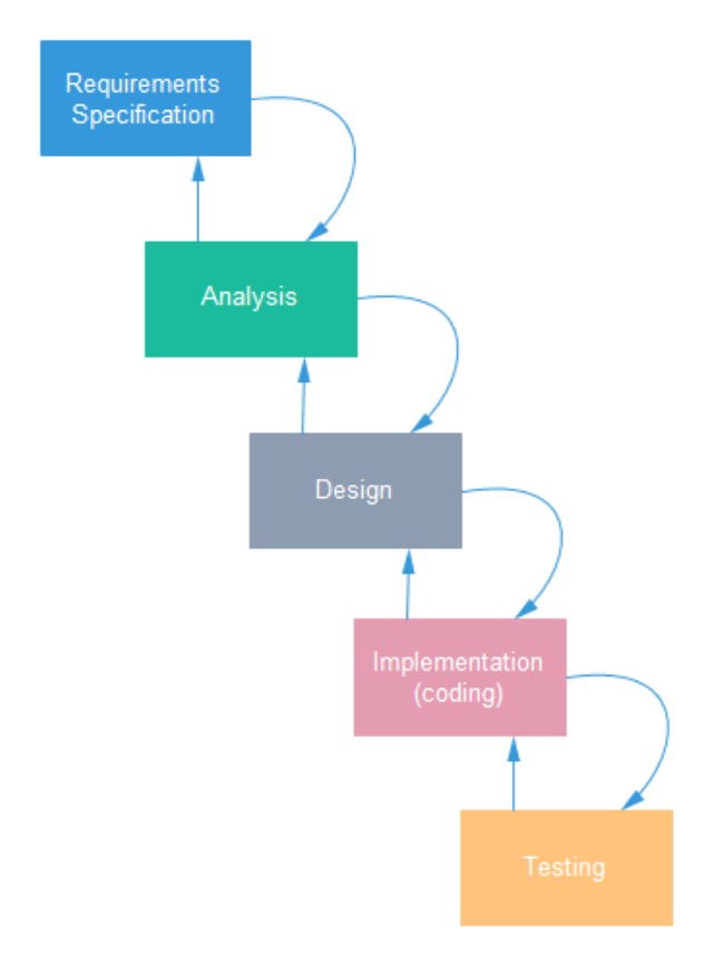 Simple workflow diagram examples simple network diagram Free open source flowchart software