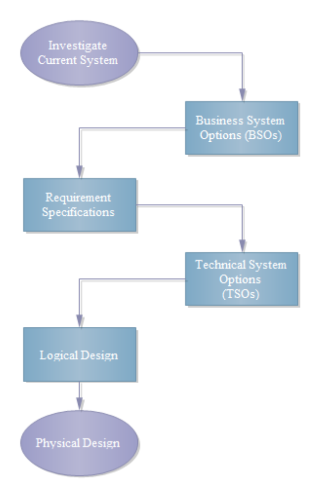 System Development Stages
