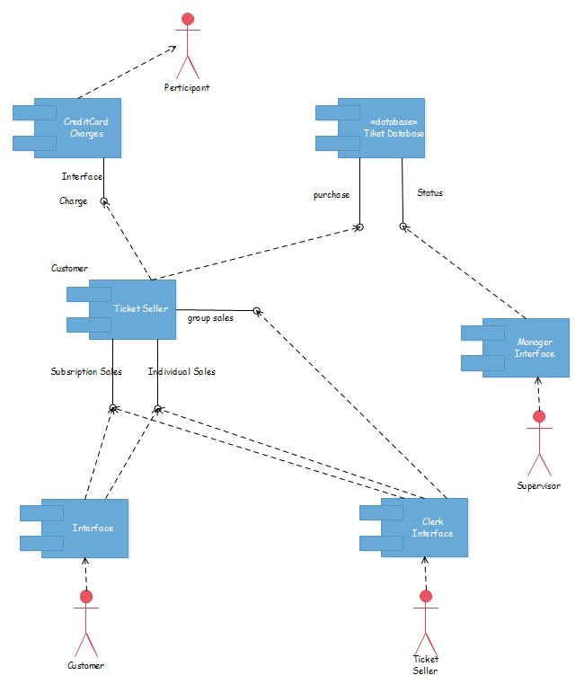 Free uml diagram examples download system uml deployment ccuart Images