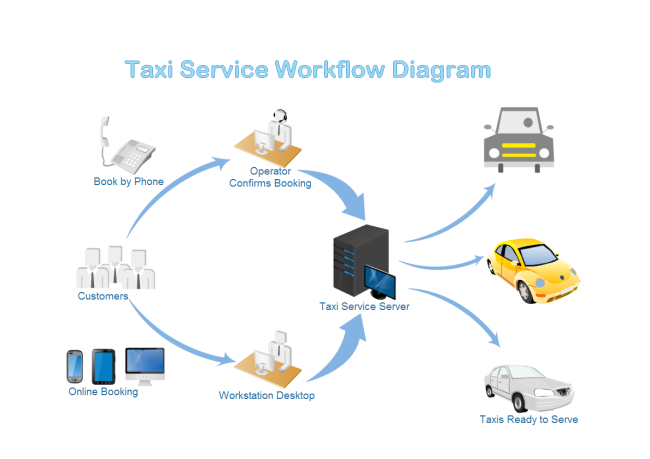 What is workflow diagram website design workflow translation workflow taxi service workflow ccuart Gallery