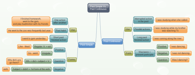 Learn english grammar in mind map tense comparison mindmap ccuart Gallery