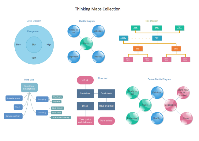 Thinking maps collection for Thought process map template