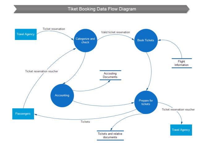 Data flow diagram for order processing system ticket booking data flow ccuart
