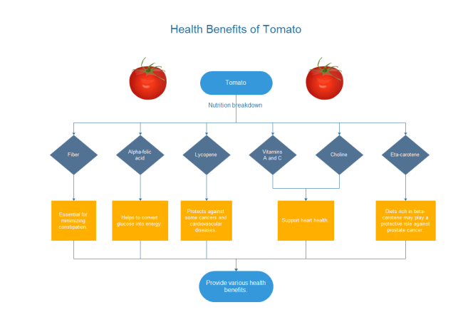 Tomato Benefits Flowchart | Free Tomato Benefits Flowchart ...