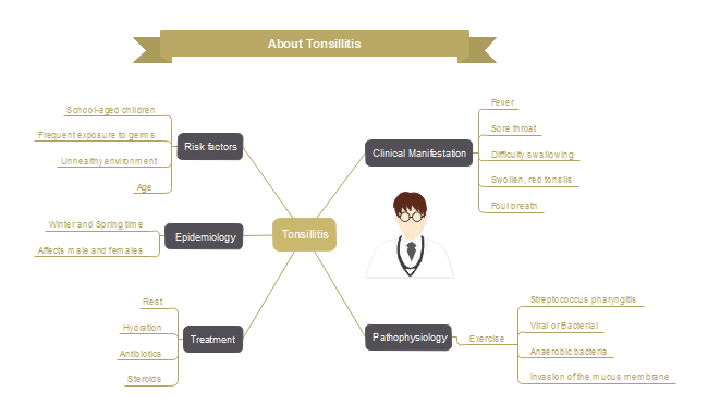 Tonsillitis Mind Map