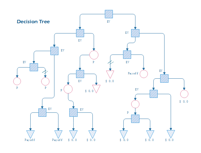 Top Down Decision Tree – Decision Tree Template