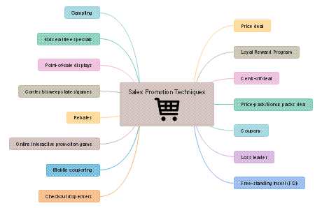 Traditional Sales Promotion Mind Map