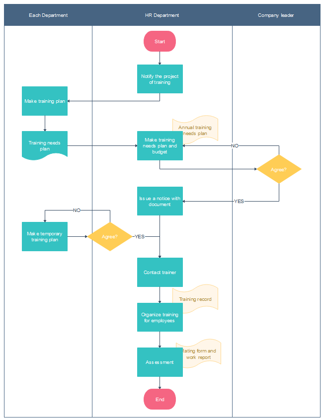 free training plan process flowchart templates