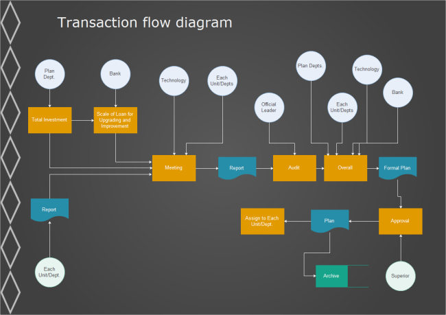 Transaction Flowchart Free Transaction Flowchart Templates