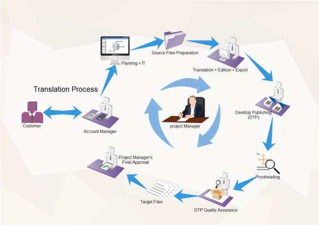translation process shown by vivid workflow diagram