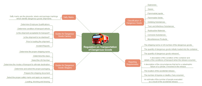 Transportation Goods Mind Map