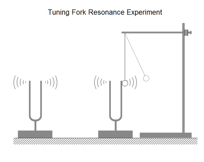 Tuning Fork Resonance