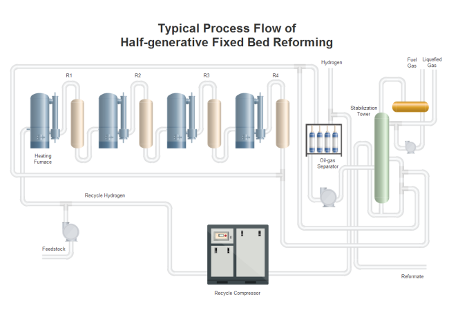 Typical Process Flow