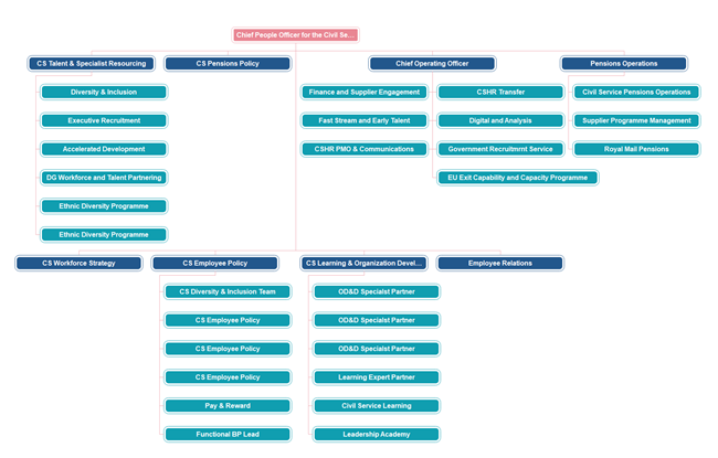 Uk Civil Service Org Chart