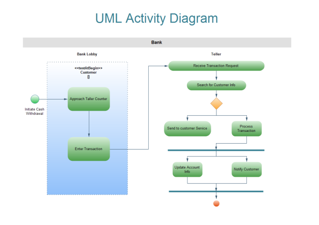 Uml Activity Diagram Free Uml Activity Diagram Templates