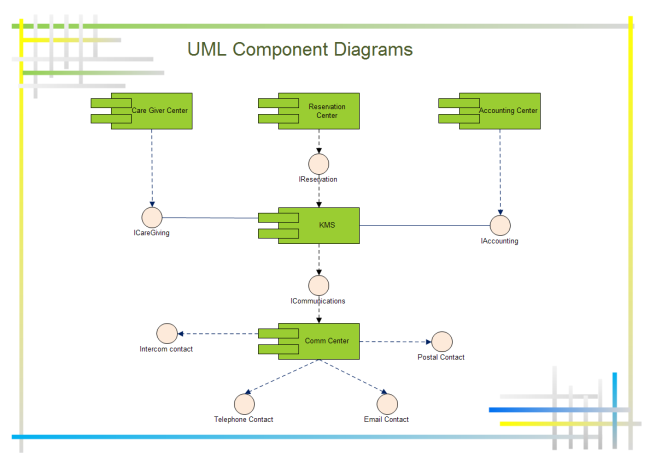 Example of software diagrams uml component diagram ccuart