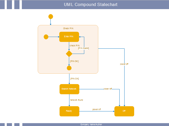 Uml Compound Statechart Free Uml Compound Statechart Templates