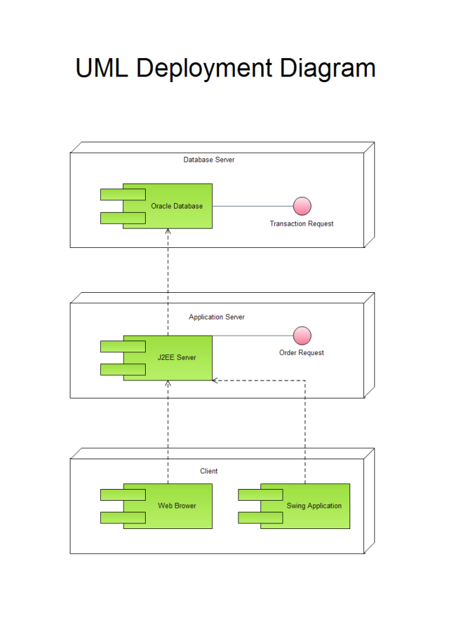 Uml Deployment Diagram Free Uml Deployment Diagram Templates
