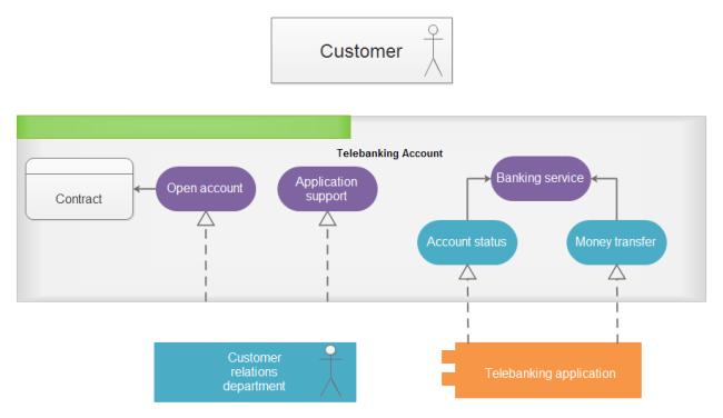 Telebanking UML