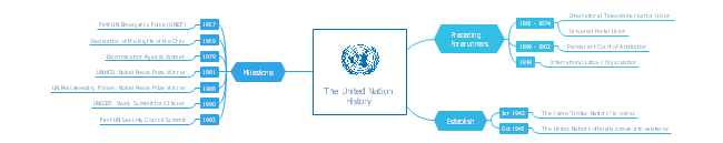 United Nation History Mind Map