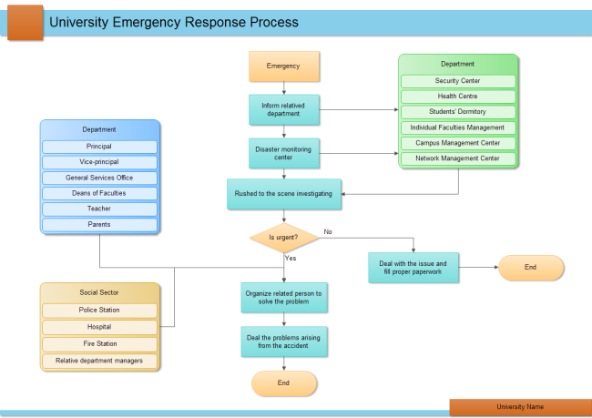 University Emergency Response Process Free University
