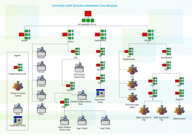 Diagramme de réseau au campus