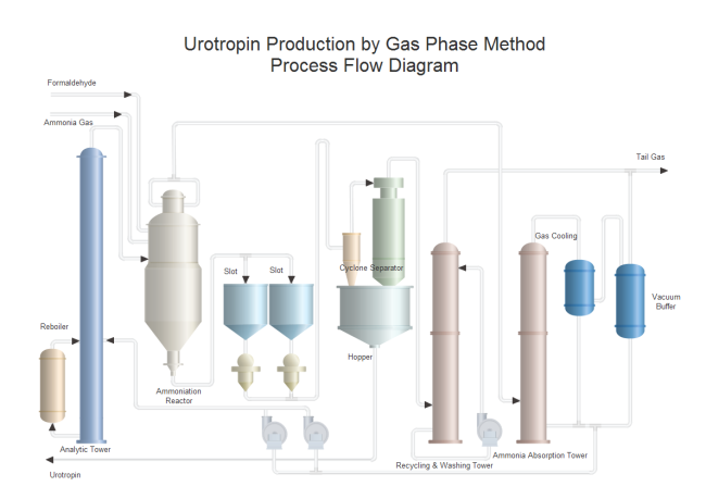 Urotropin Production PFD