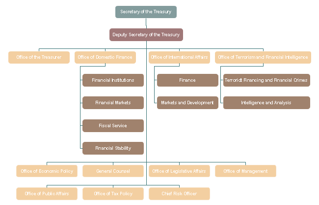 US Treasury Department Financial Organizational Chart