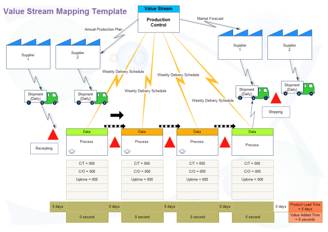 Examples of flowcharts organizational charts network for Value stream map template powerpoint