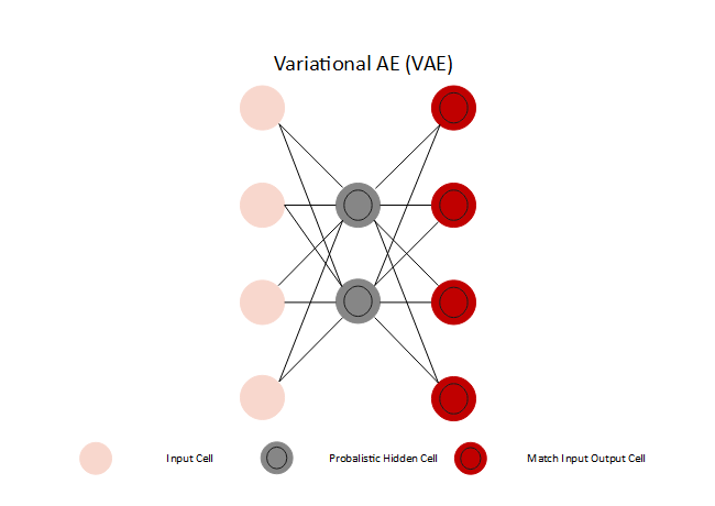 Variational AE Neural Network