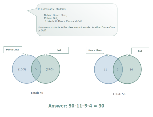 Venn Math Question
