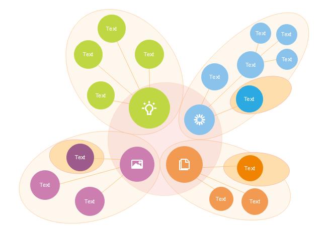 Venn style concept map