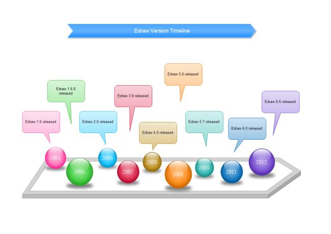 Timeline  How to Create a Timeline  SmartDraw