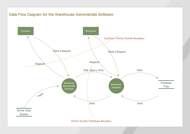 Template Warehouse Data Flow Diagram