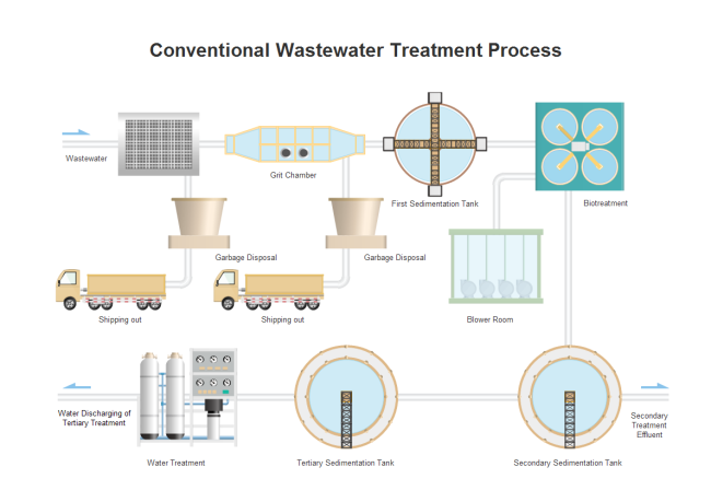 Wastewater Treatment P&ID