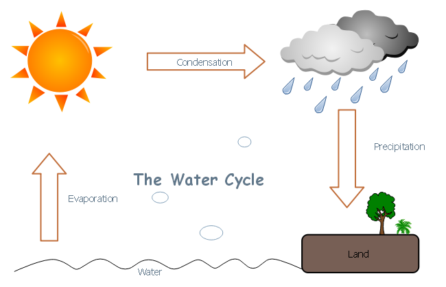 description: a simple diagram showing the water cycle clearly  such kind of  graphic organizer can be applied to facilitate learning and teaching