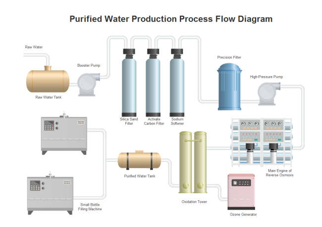 Water Production PFD