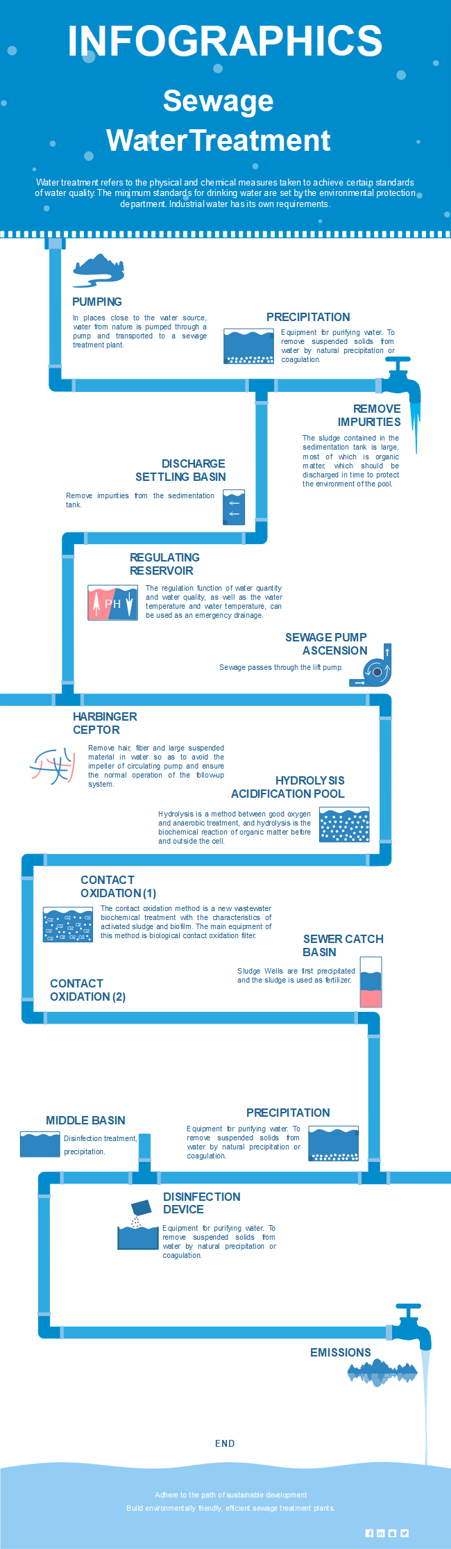 Water Treatment Infographic