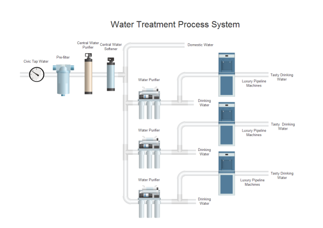 Water Treatment PID Free Templates