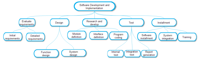 software development work breakdown structure template