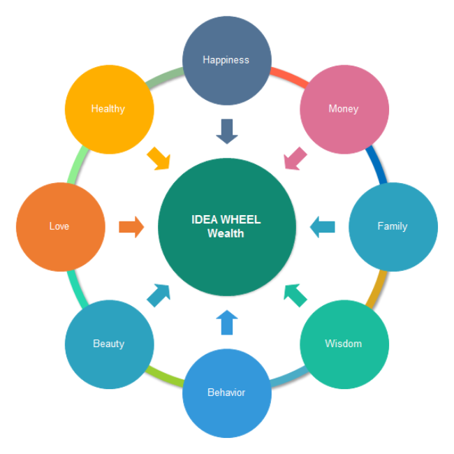 wealth idea wheel | free wealth idea wheel templates, Powerpoint templates