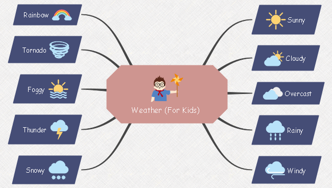 Weather Education Mind Map