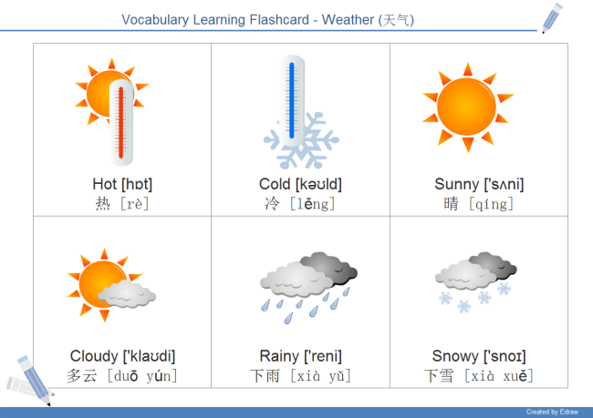 Weather Flashcard Free Weather Flashcard Templates - Flashcard template free