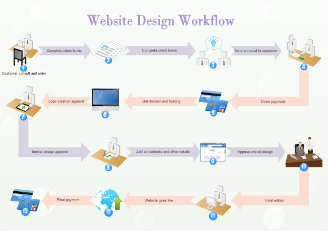 What is workflow diagram workflow diagram examples ccuart
