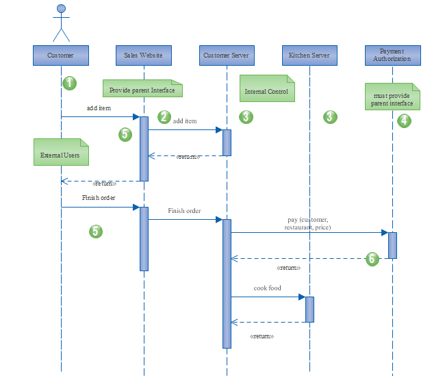 Visio Site Map Examples: Free Website UML Sequence Templates